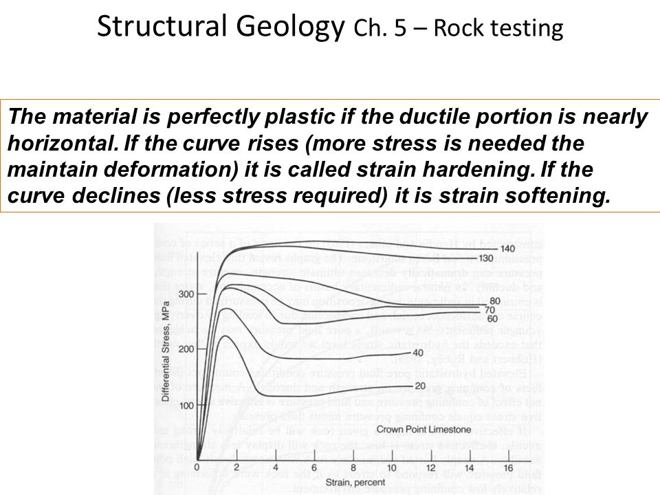 Structural Geology Ch. 5 – Rock testing