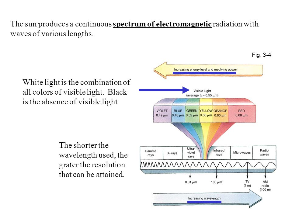 The sun produces a continuous spectrum of electromagnetic radiation with waves of various lengths.