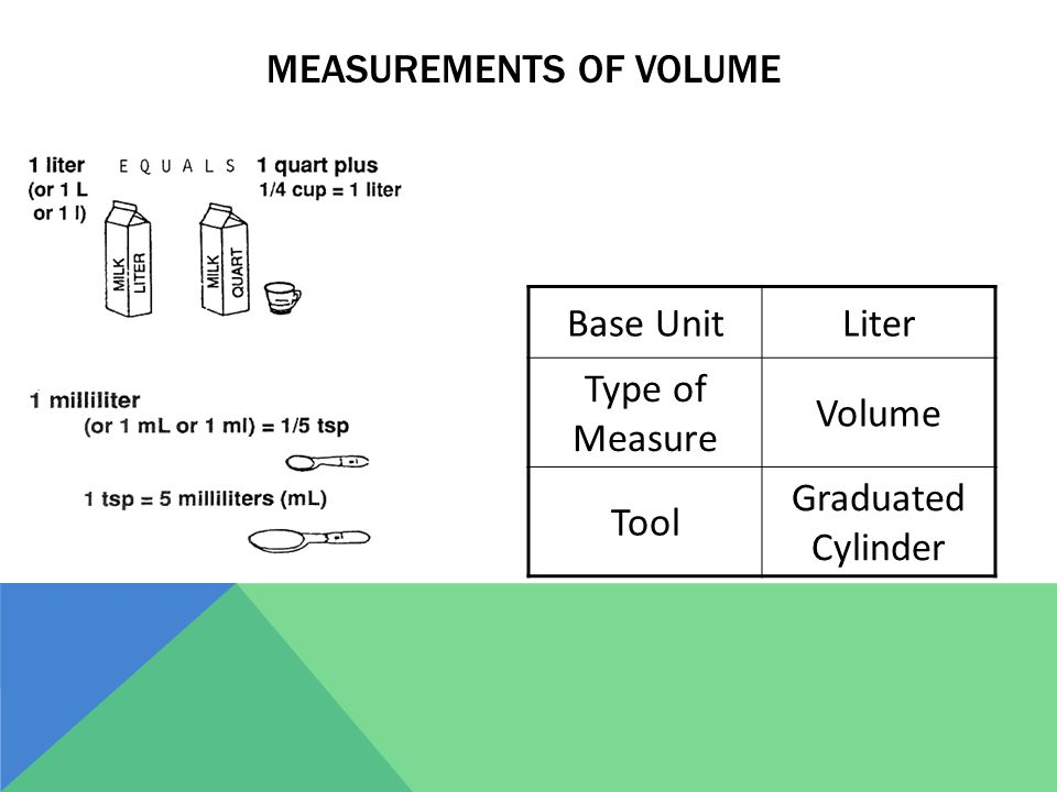 Measurements of Volume