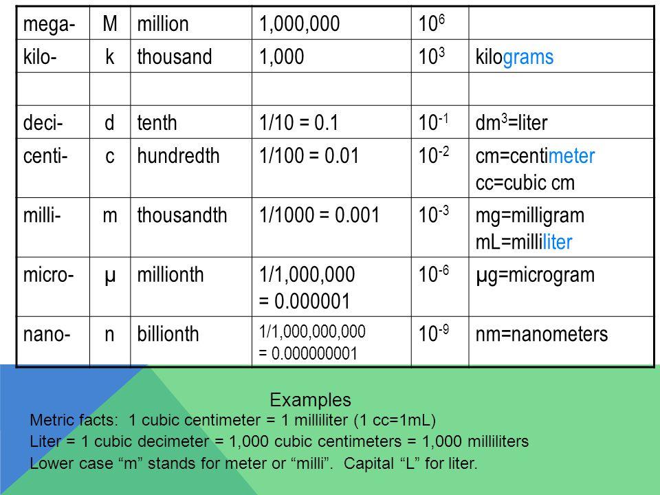 cm=centimeter cc=cubic cm milli- m thousandth 1/1000 = 0.001 10-3