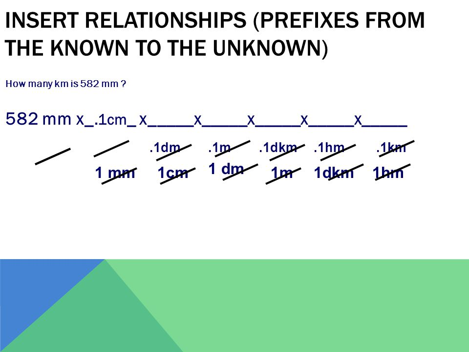 Insert Relationships (Prefixes from the known to the unknown)