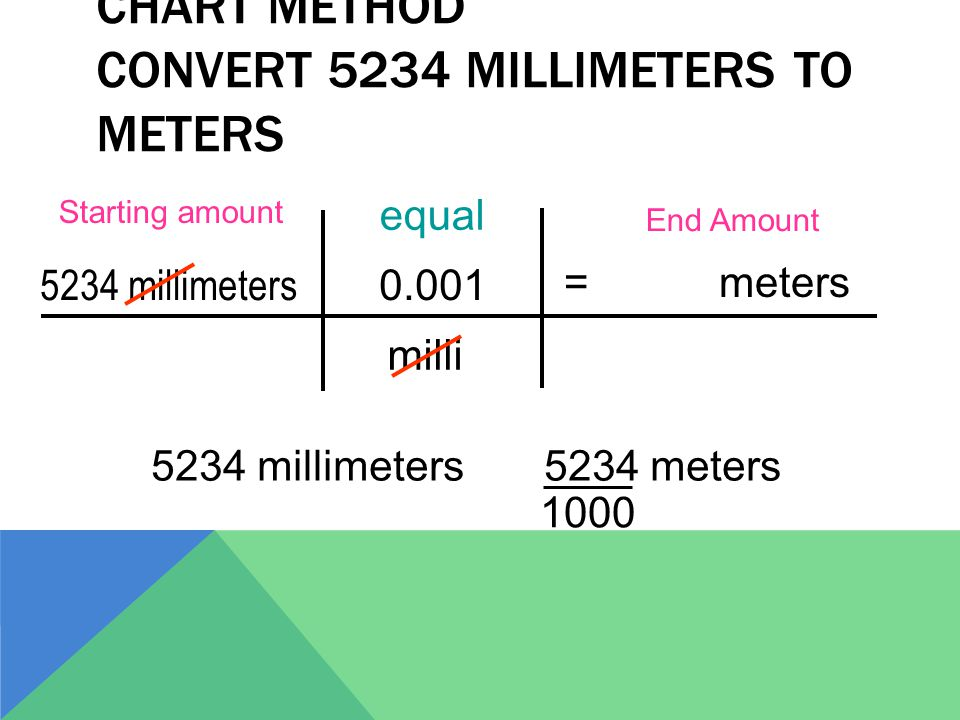 Chart Method Convert 5234 millimeters to meters