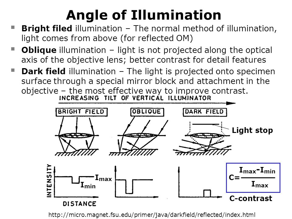 Angle of Illumination Bright filed illumination – The normal method of illumination, light comes from above (for reflected OM)
