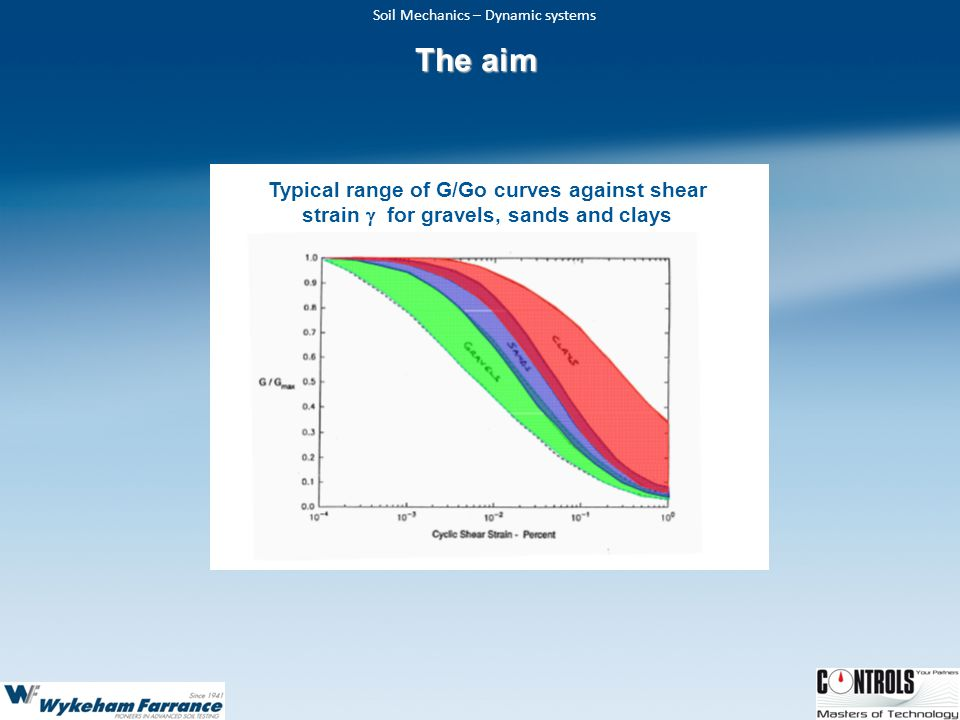 The aim Typical range of G/Go curves against shear strain g for gravels, sands and clays