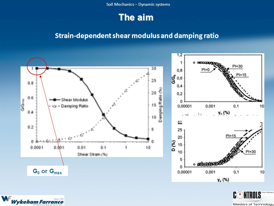 Strain-dependent shear modulus and damping ratio