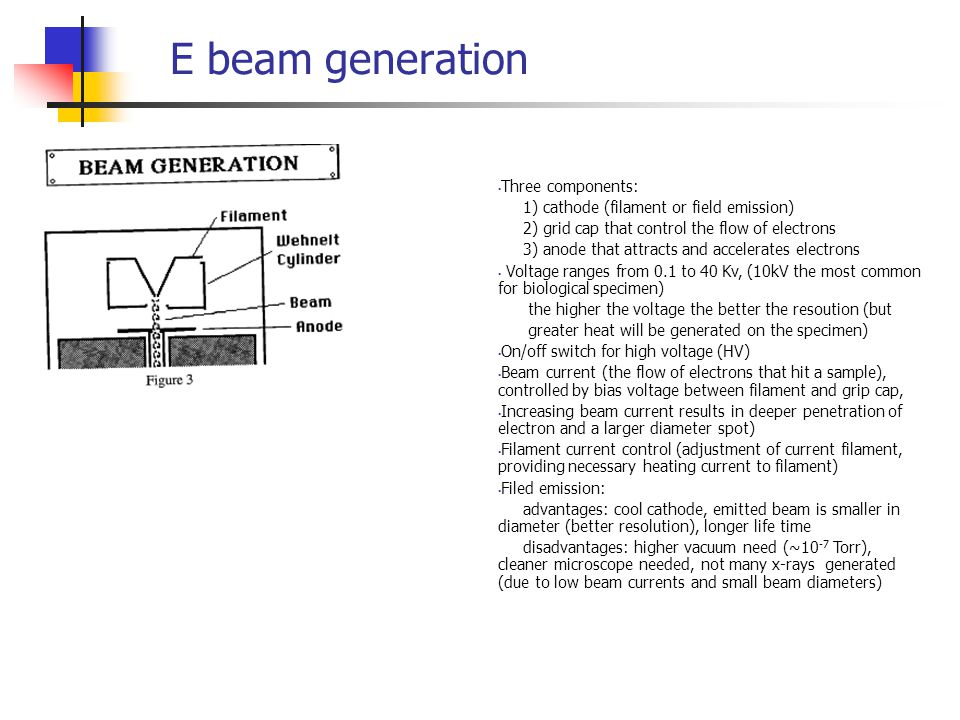E beam generation Three components: