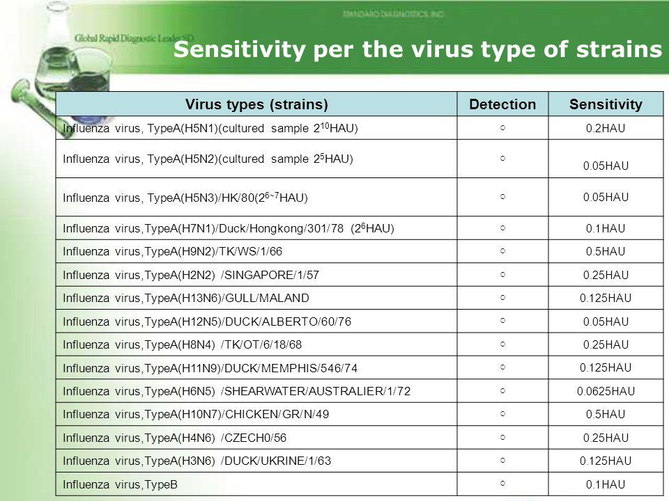 Sensitivity per the virus type of strains