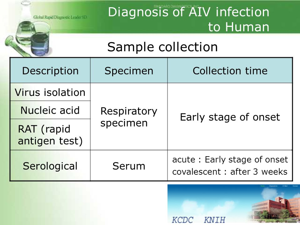 Diagnosis of AIV infection to Human