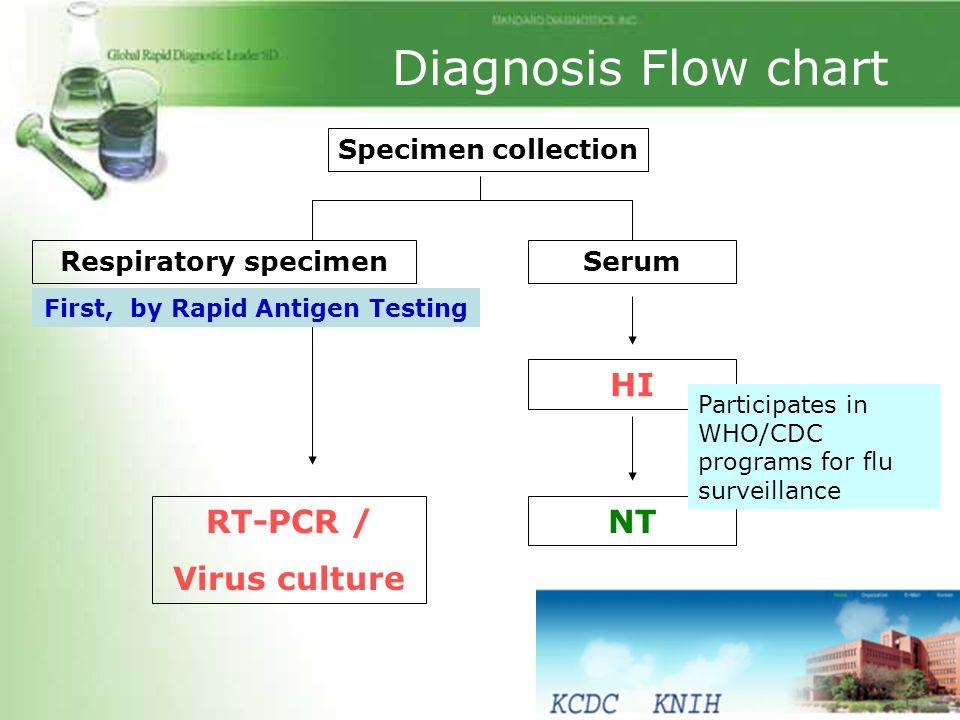 First, by Rapid Antigen Testing