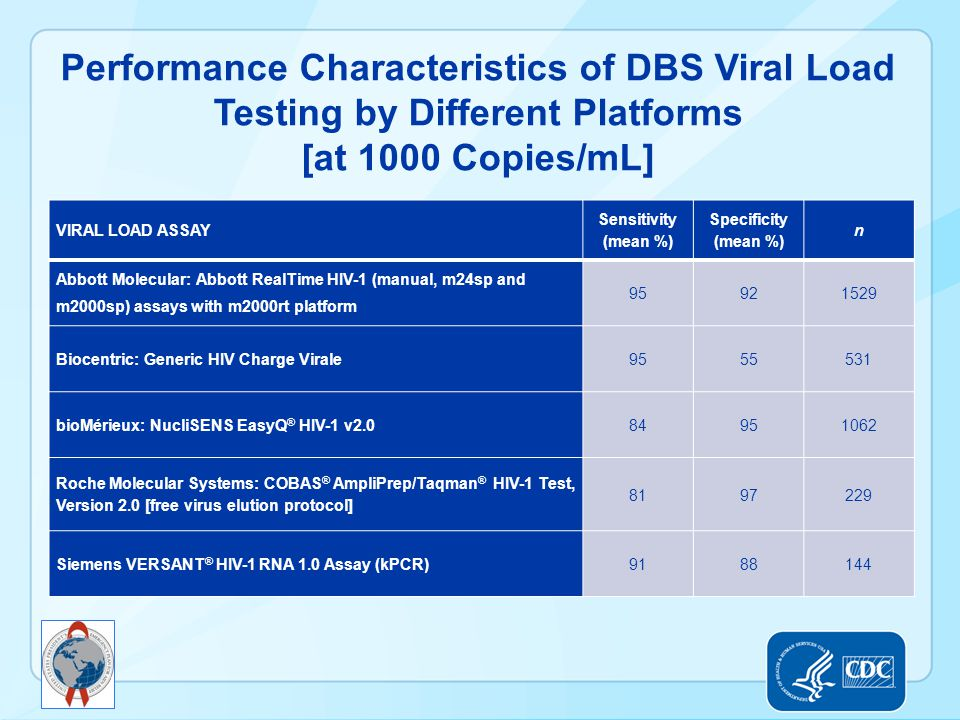 Performance Characteristics of DBS Viral Load Testing by Different Platforms