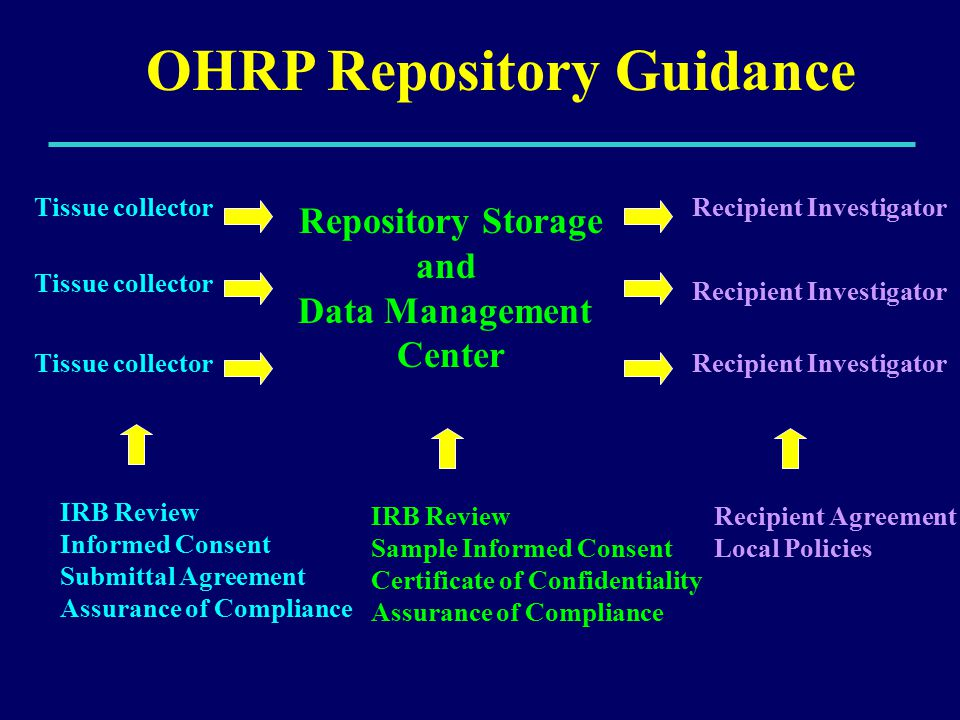 OHRP Repository Guidance