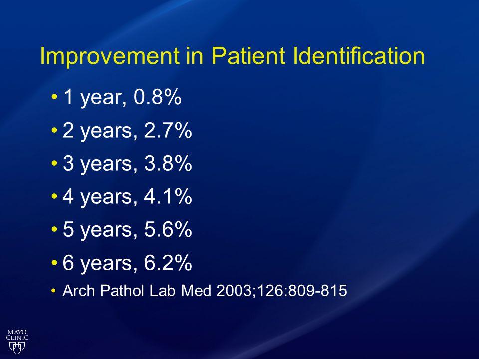 Improvement in Patient Identification