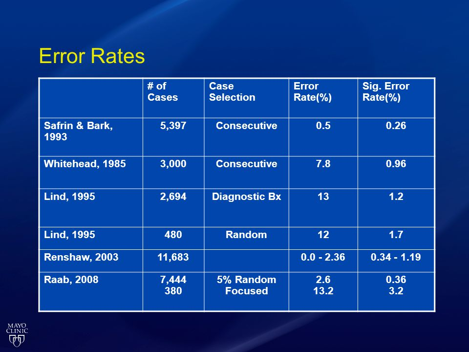 Error Rates # of Cases Case Selection Error Rate(%) Sig. Error Rate(%)
