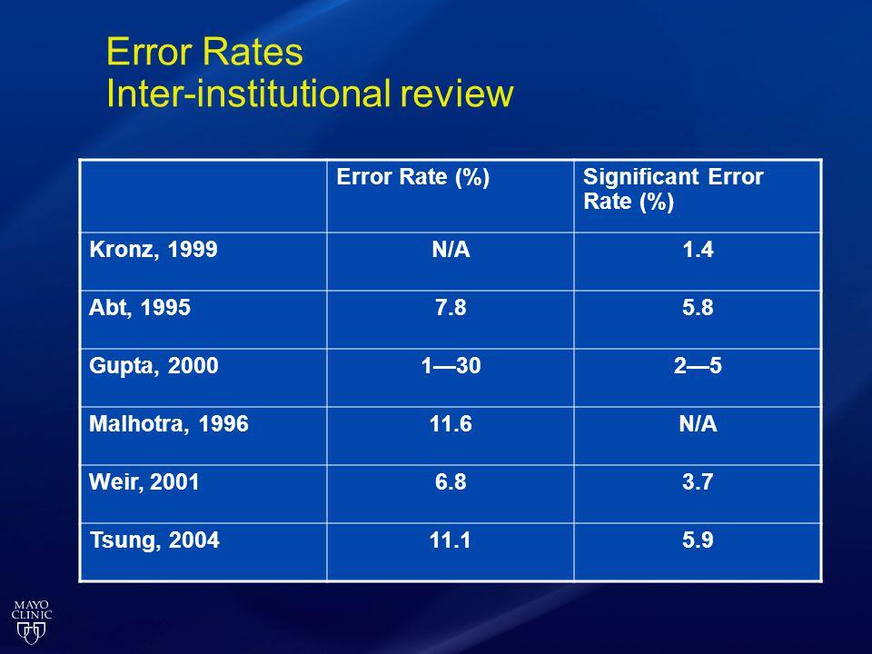 Error Rates Inter-institutional review