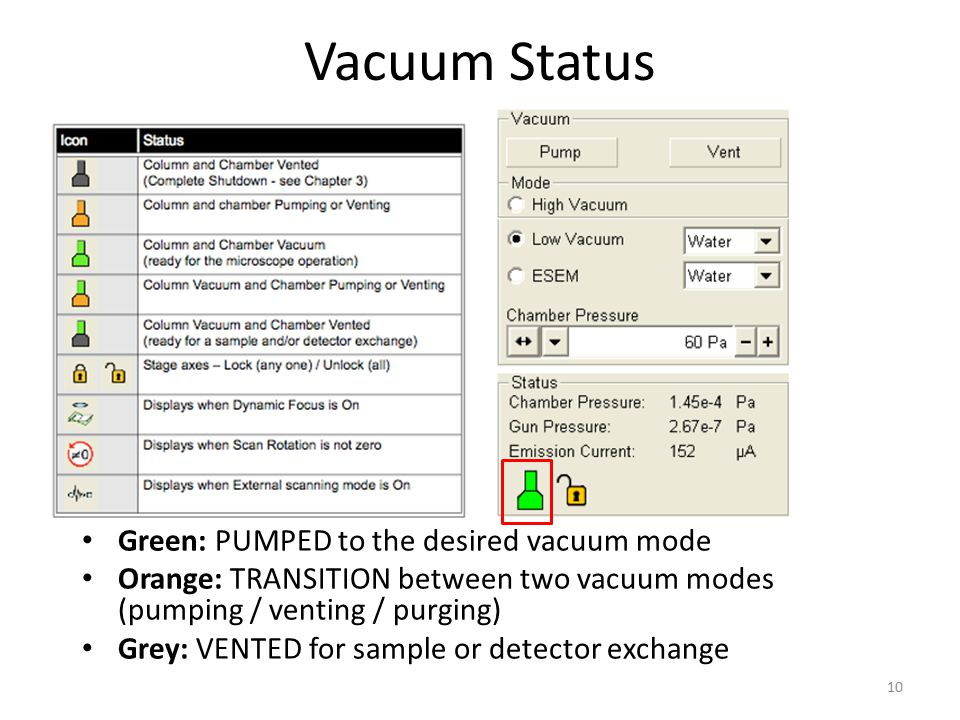 Vacuum Status Green: PUMPED to the desired vacuum mode