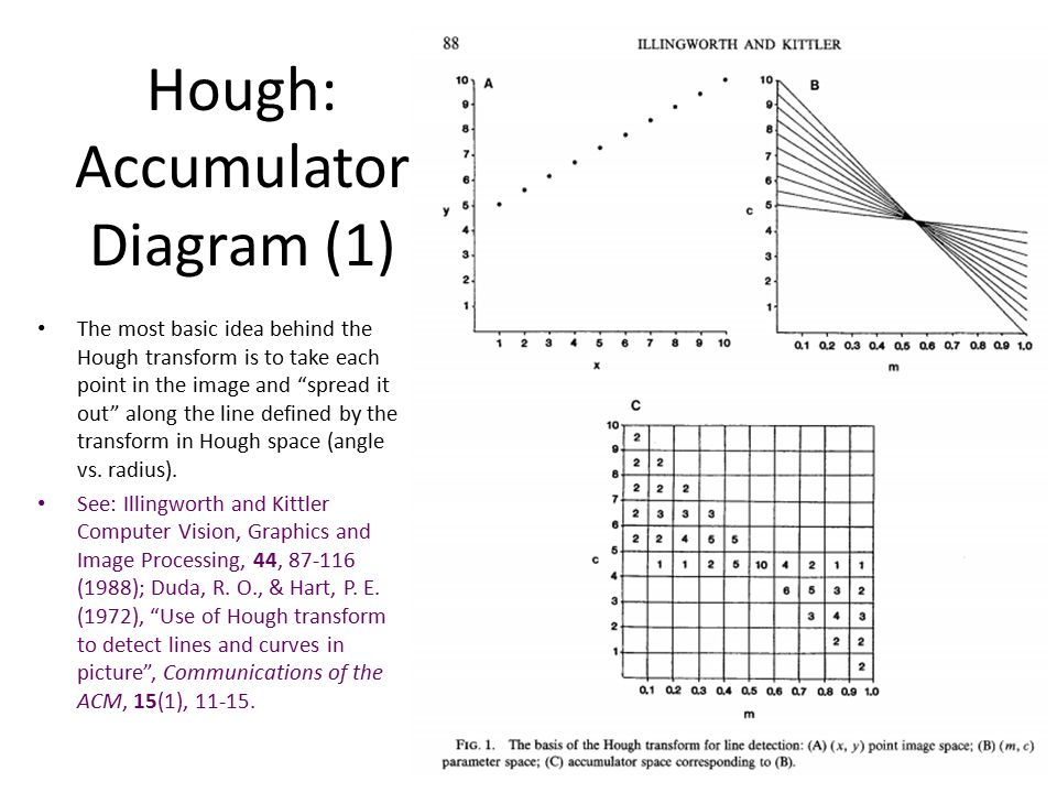 Hough: Accumulator Diagram (1)
