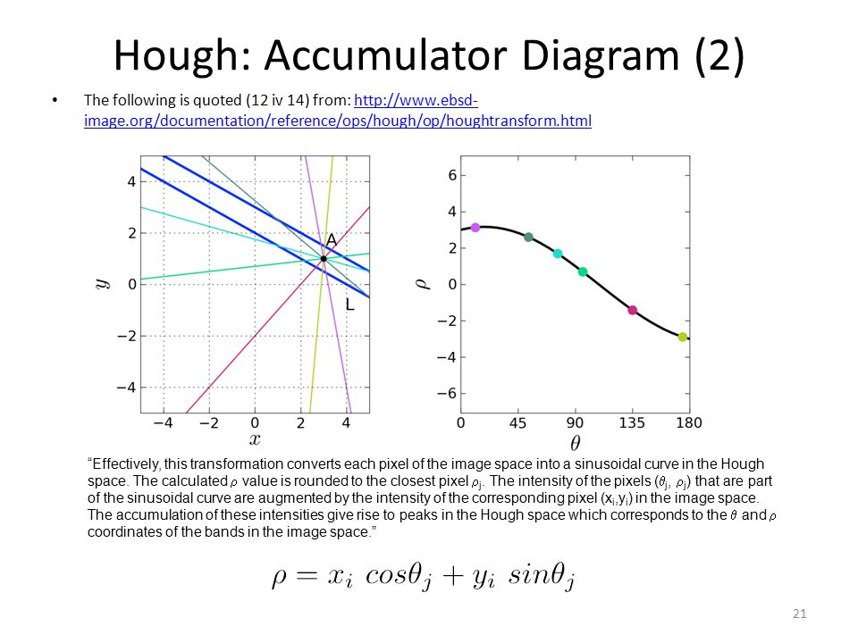 Hough: Accumulator Diagram (2)