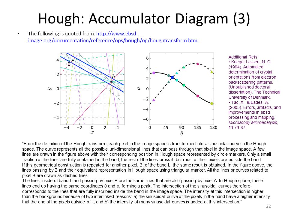Hough: Accumulator Diagram (3)