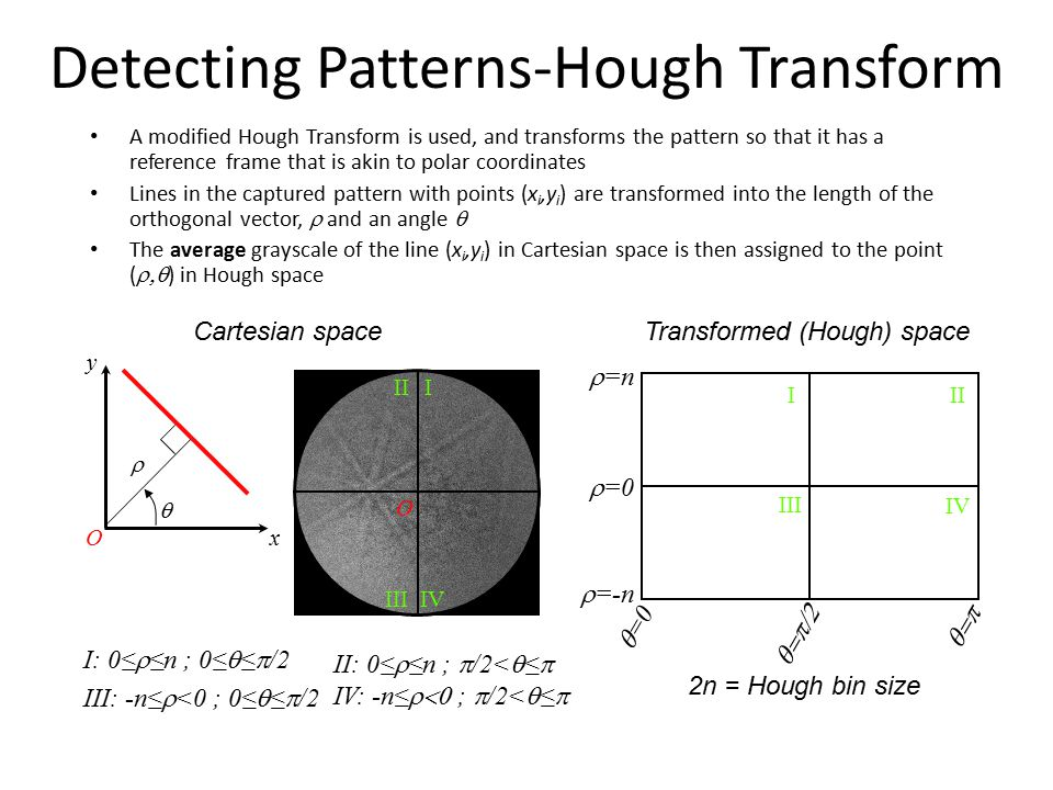 Detecting Patterns-Hough Transform