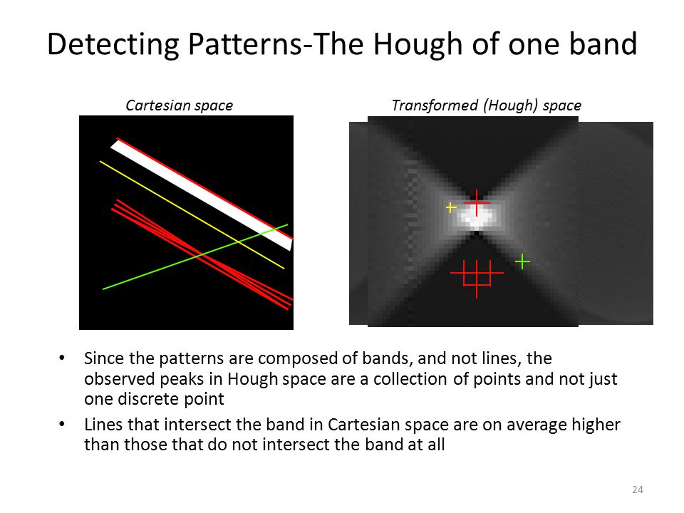 Detecting Patterns-The Hough of one band