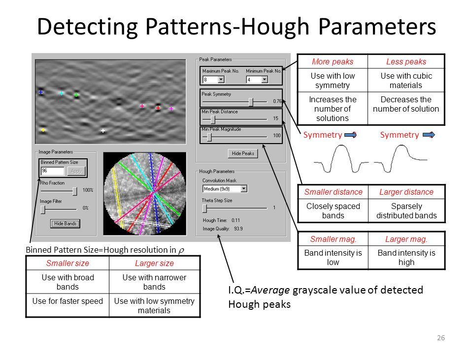 Detecting Patterns-Hough Parameters