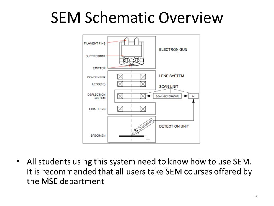 SEM Schematic Overview