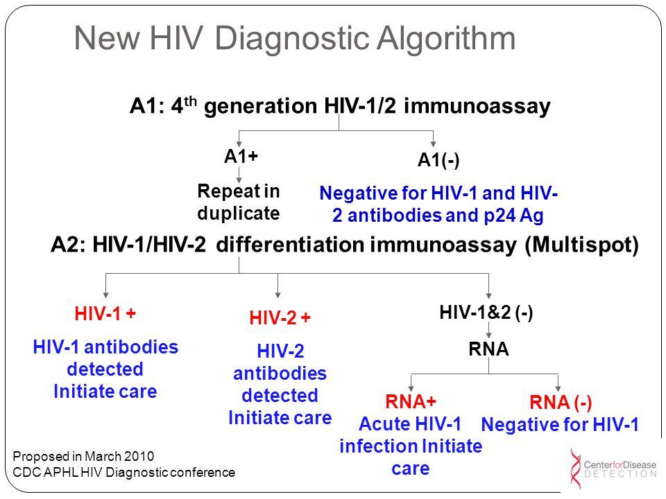 New HIV Diagnostic Algorithm