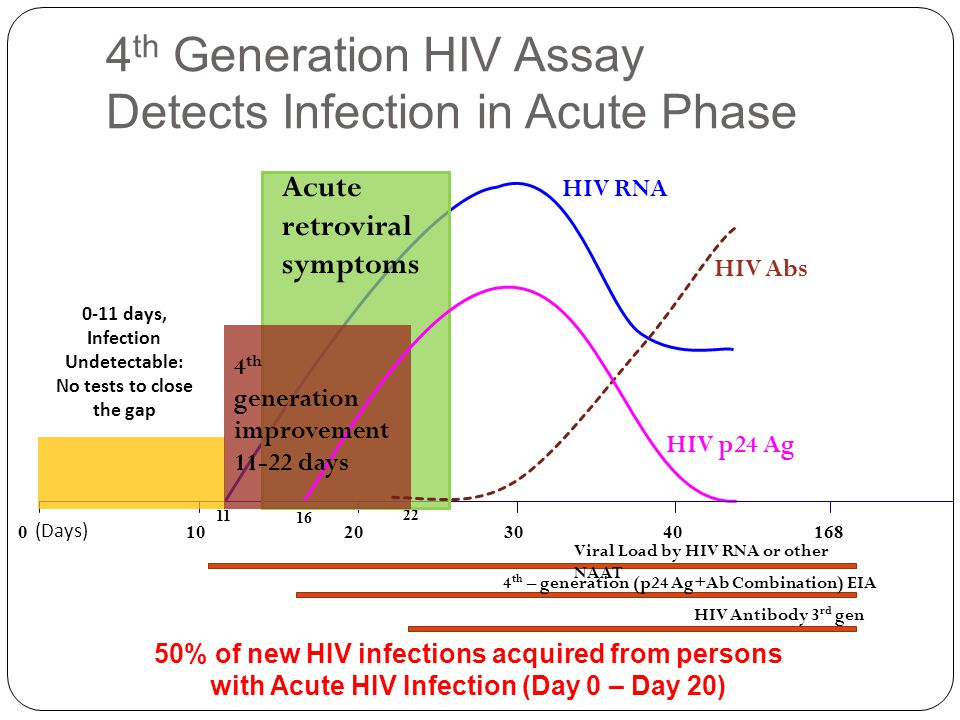4th Generation HIV Assay Detects Infection in Acute Phase