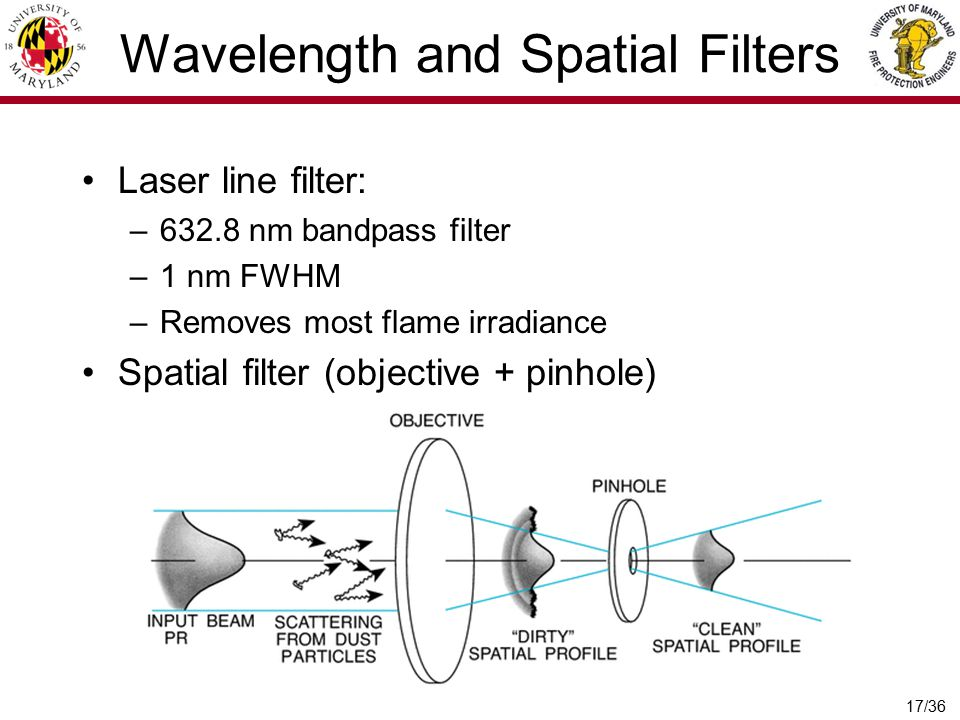Wavelength and Spatial Filters