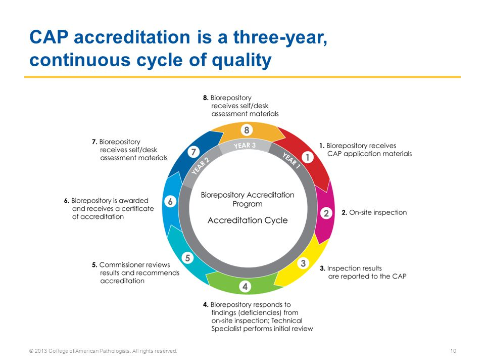 CAP accreditation is a three-year, continuous cycle of quality