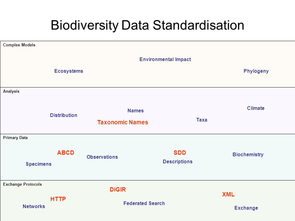 Biodiversity Data Standardisation