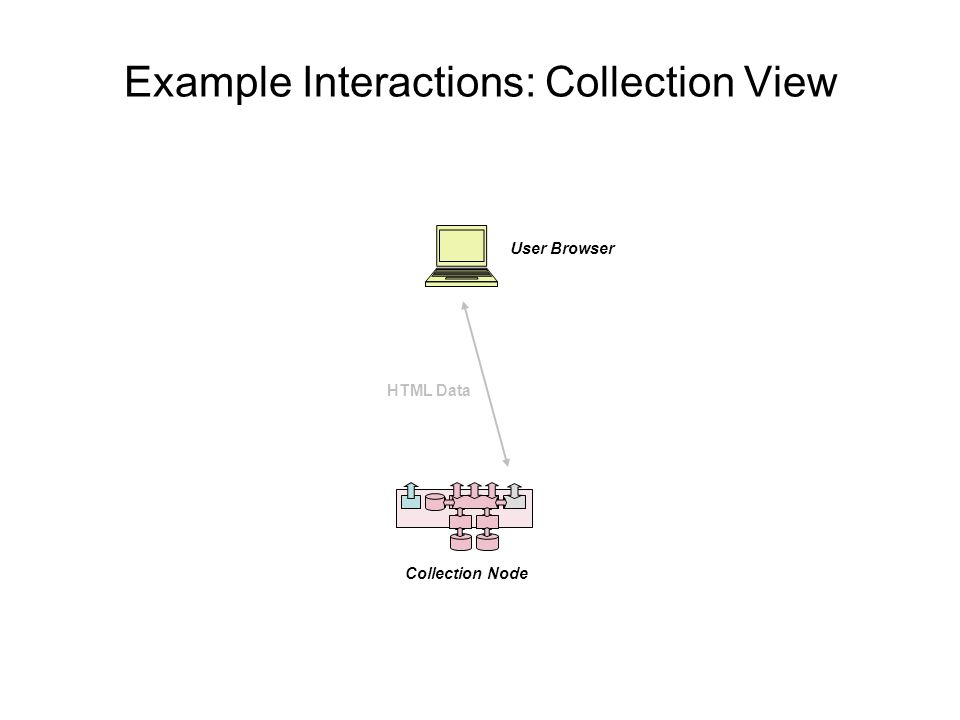 Example Interactions: Collection View