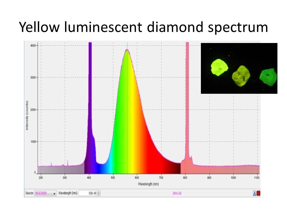 Yellow luminescent diamond spectrum