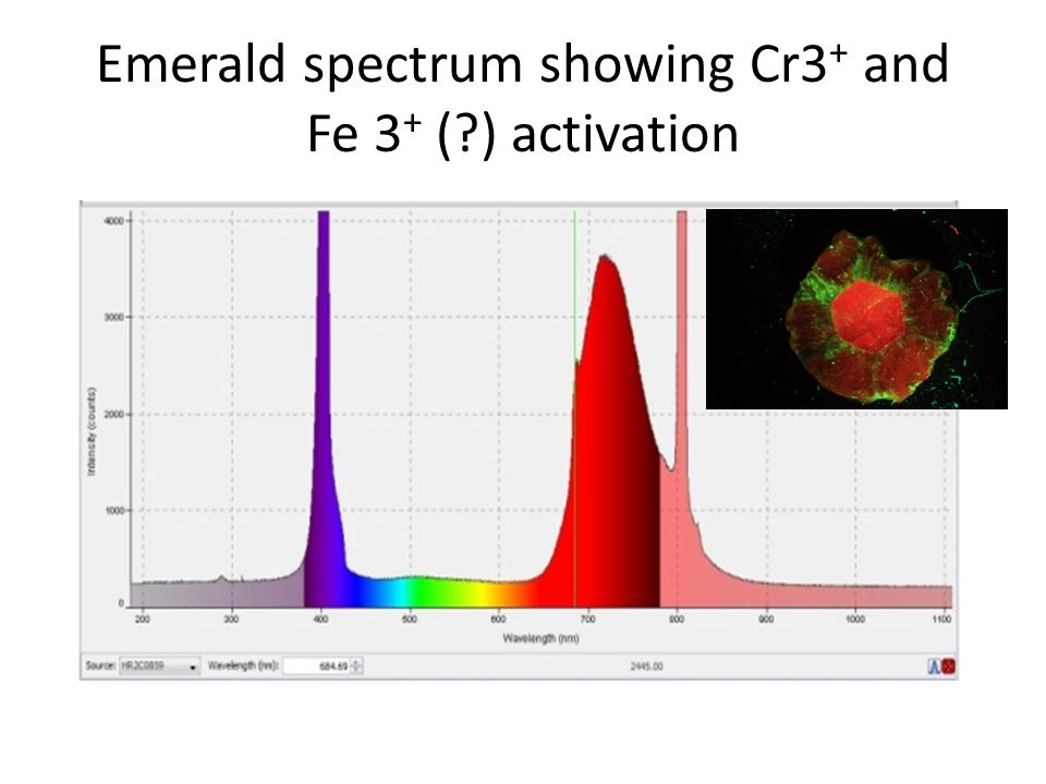Emerald spectrum showing Cr3+ and Fe 3+ ( ) activation