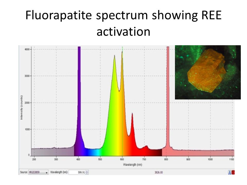 Fluorapatite spectrum showing REE activation