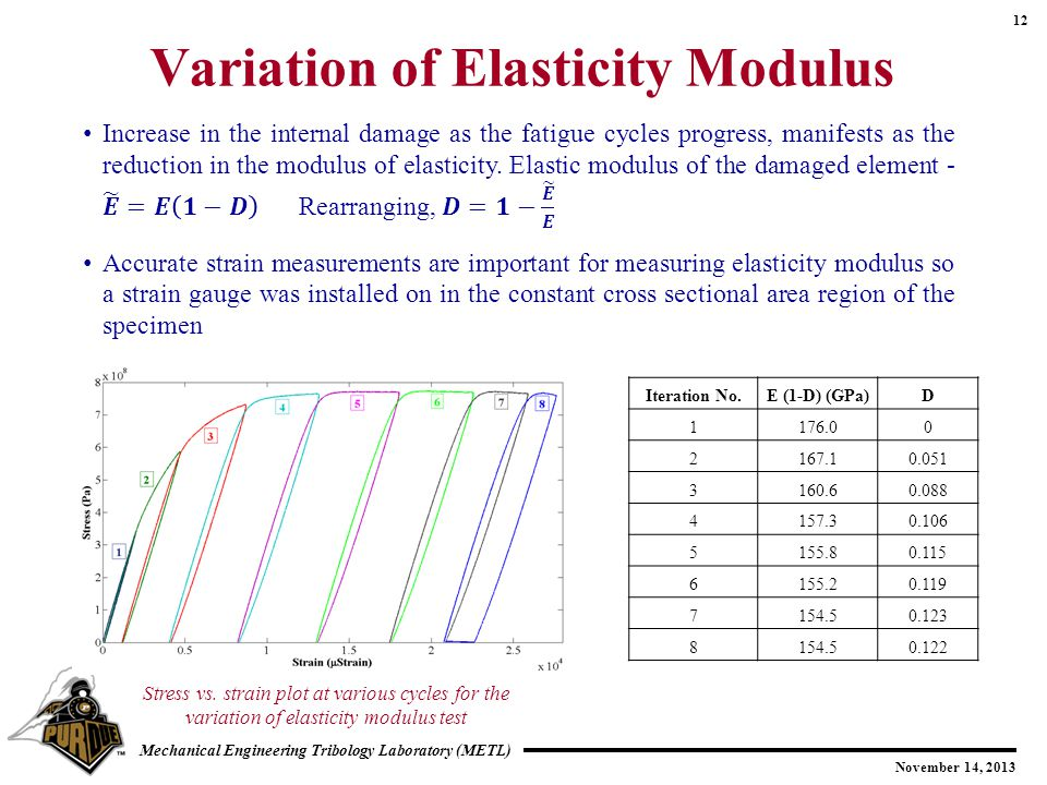 Variation of Elasticity Modulus