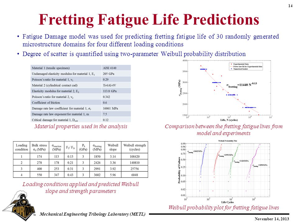 Fretting Fatigue Life Predictions