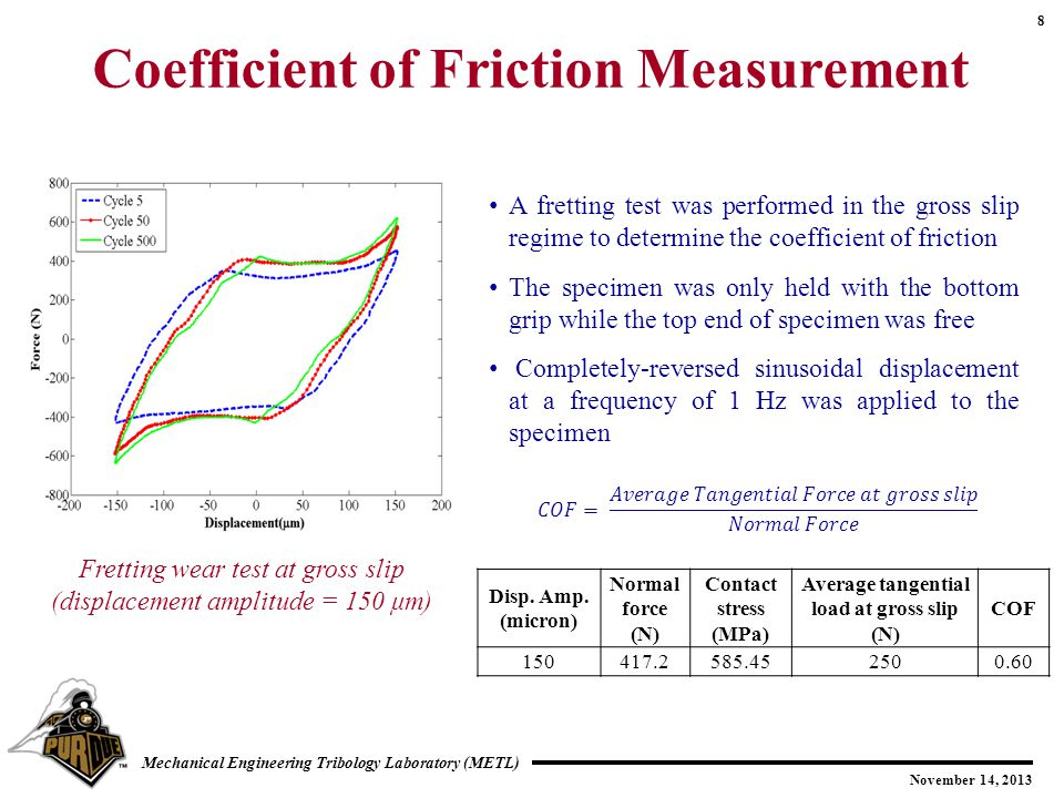 Coefficient of Friction Measurement