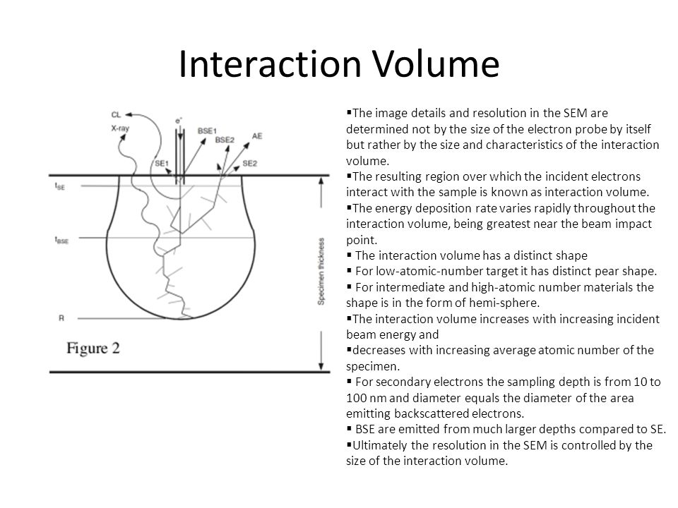 Interaction Volume