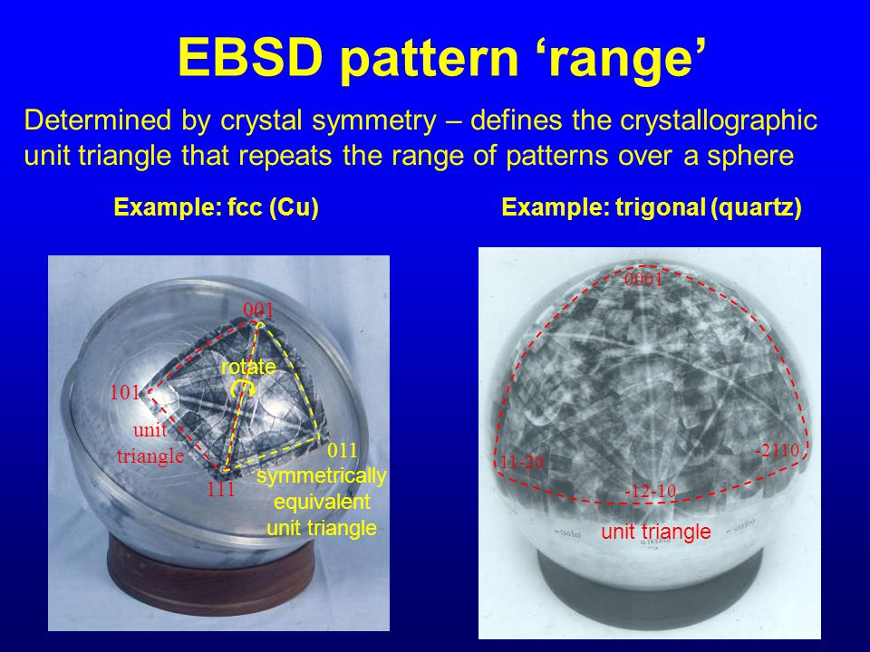 EBSD pattern 'range' Determined by crystal symmetry – defines the crystallographic unit triangle that repeats the range of patterns over a sphere.