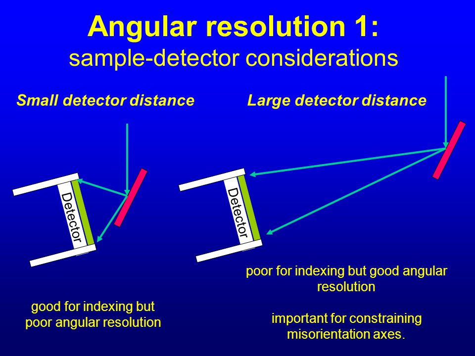 Angular resolution 1: sample-detector considerations