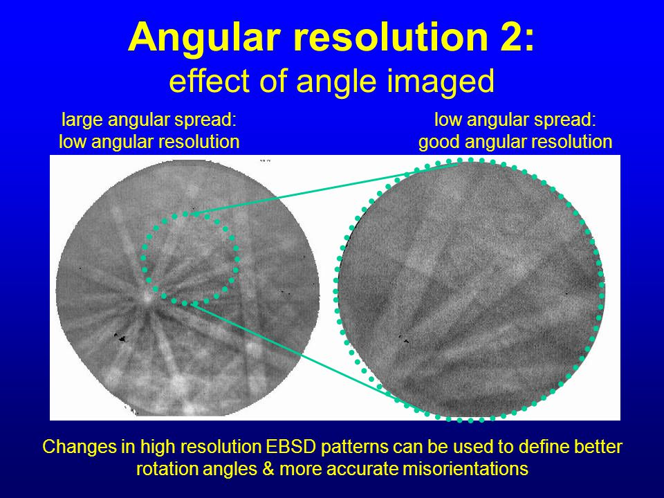 Angular resolution 2: effect of angle imaged
