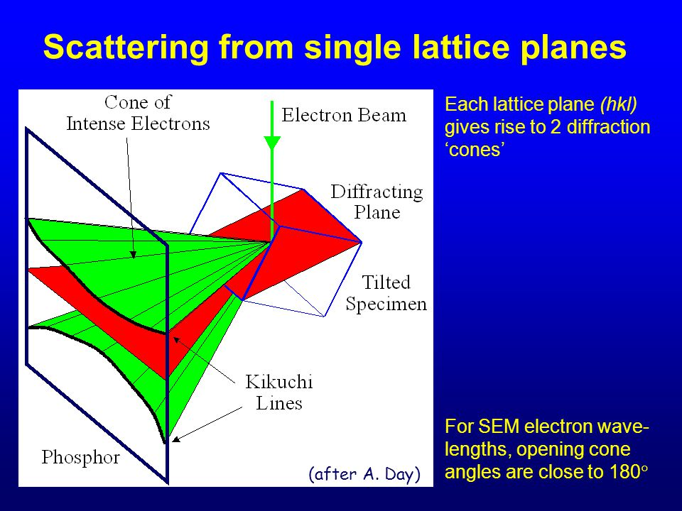 Scattering from single lattice planes