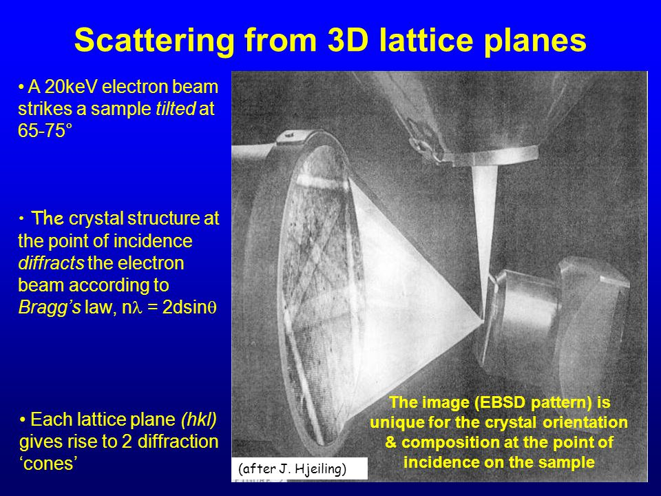 Scattering from 3D lattice planes