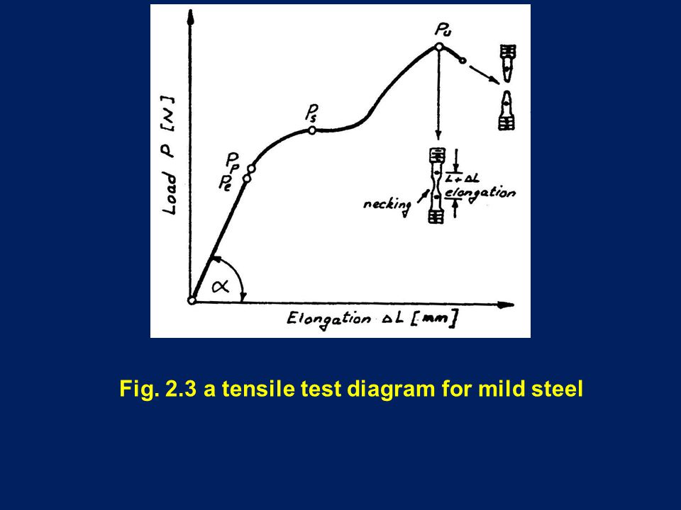 Fig. 2.3 a tensile test diagram for mild steel