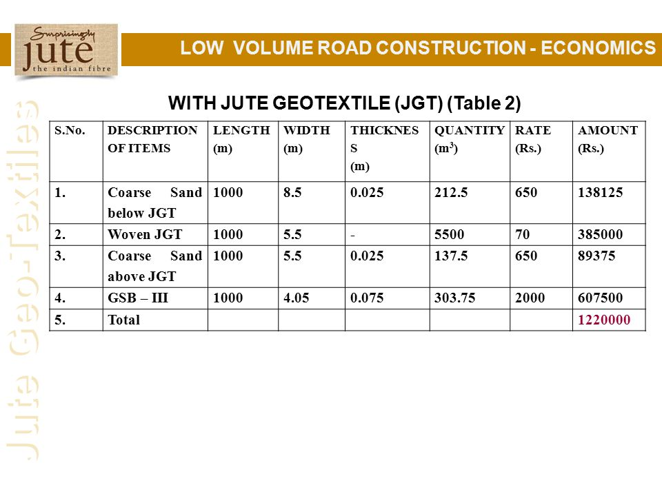 WITH JUTE GEOTEXTILE (JGT) (Table 2)