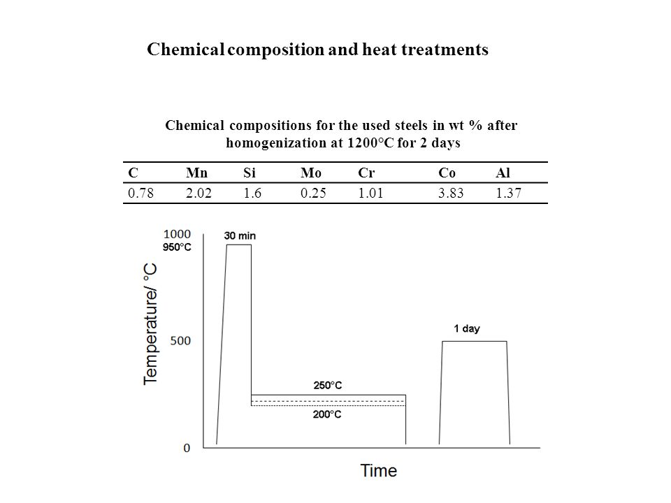 Chemical composition and heat treatments