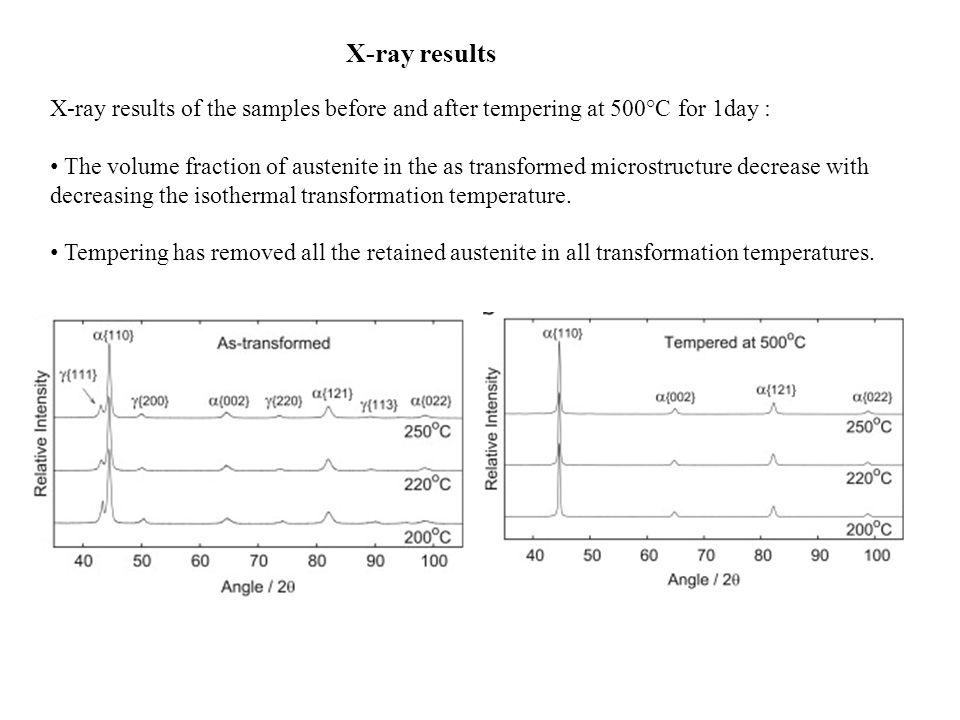 X-ray results X-ray results of the samples before and after tempering at 500°C for 1day :