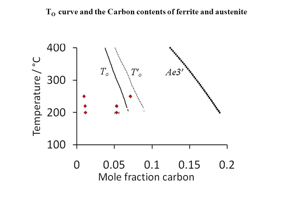 TO curve and the Carbon contents of ferrite and austenite