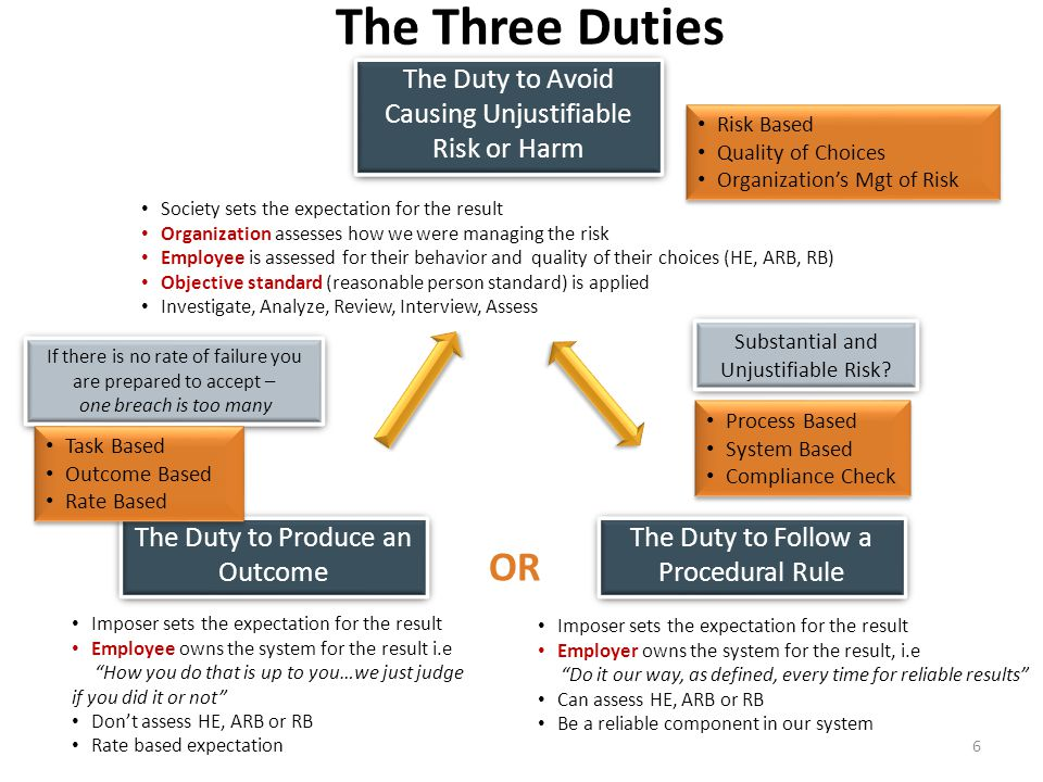 The Three Duties The Duty to Avoid Causing Unjustifiable Risk or Harm. Risk Based. Quality of Choices.